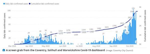 学联速报|考文垂新冠肺炎新增超过600例,感染率持续上升,或导致二级封锁